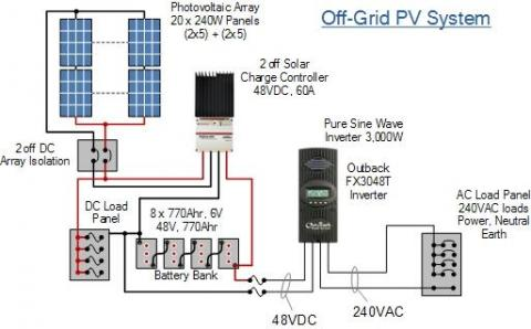 Complete Off Grid Photovoltaic System