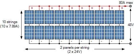 How a photovoltaic system works and how caluculate your own